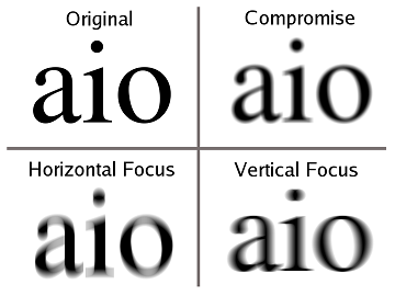 A table showing the different variants of astigmatism